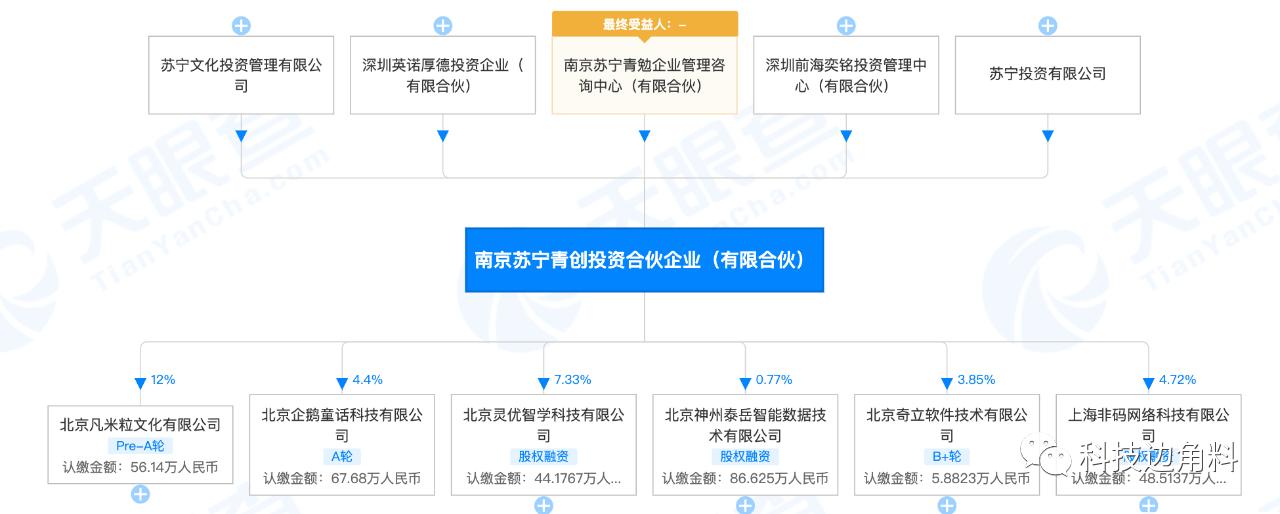 苏宁投资南京苏宁青创投资合伙企业