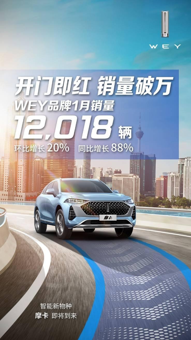 宇尘说车│实力开局 WEY品牌1月销量同比增幅达88%