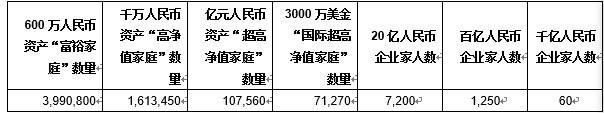 《中国财富》报道:600万资产家庭超过500万家庭,拥有13万元
