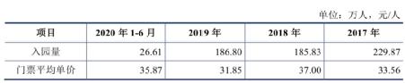 游客数下降73%,净利润转负!呀诺达IPO经营净现金流吃紧