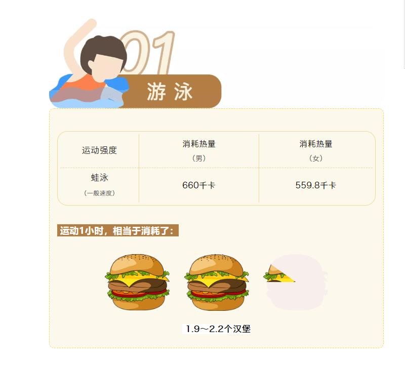 京医通 | 哪种运动最减肥?营养医师用1个汉堡给你说明白