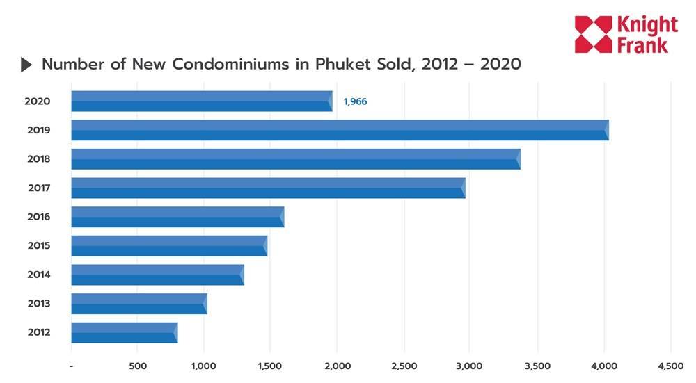 为什么2020年普吉岛房产销售率比2019年还高?