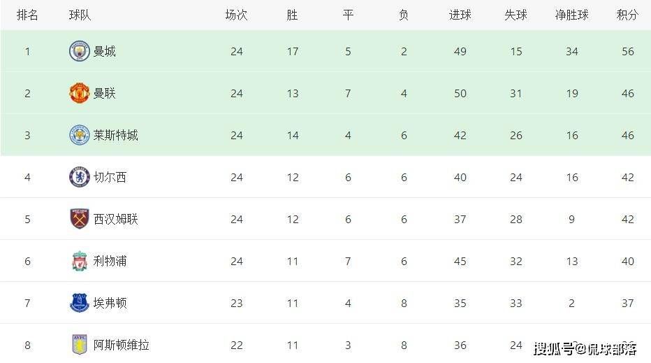 原创             5-2!4-0!利物浦主场踢疯了,克洛普PK安切洛蒂,冲击21年神迹