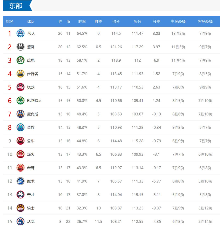 原创             NBA综述排名,篮网冲东部第1,快船被湖人反超,下课第一人官宣