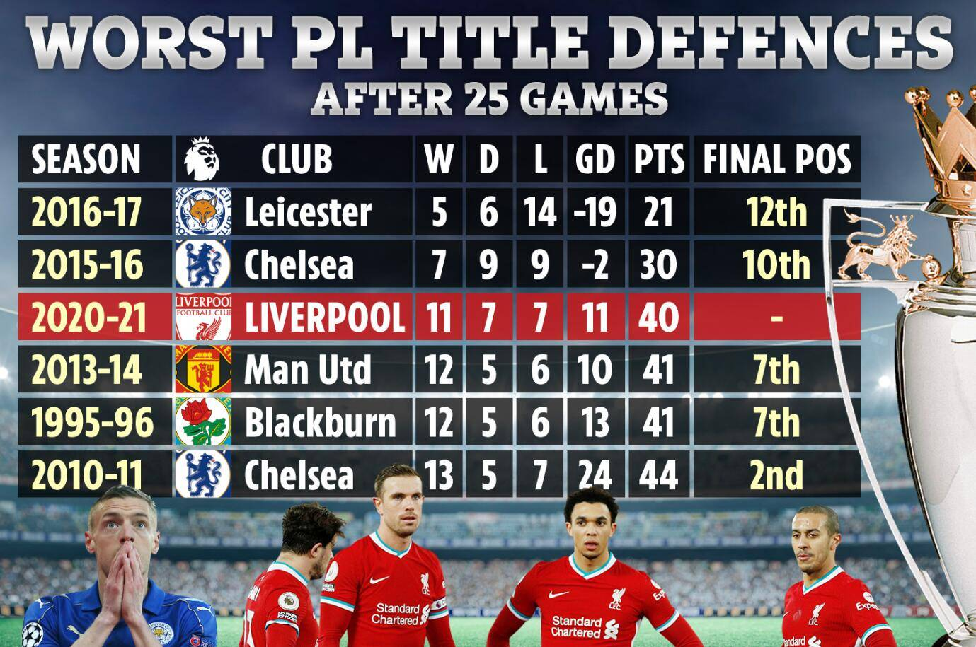 原创             光速下滑!利物浦25轮仅40分 史上第3差卫冕冠军