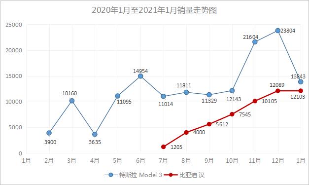 比亚迪韩崛起迅速,特斯拉Model 3遭遇强敌
