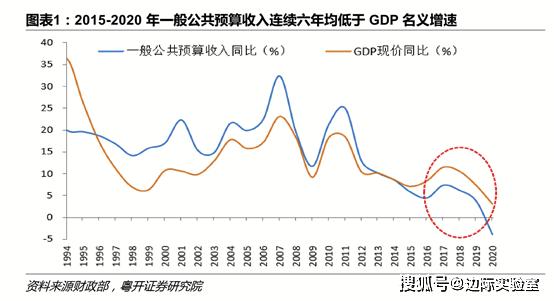 中国税收与gdp_中国2018税收