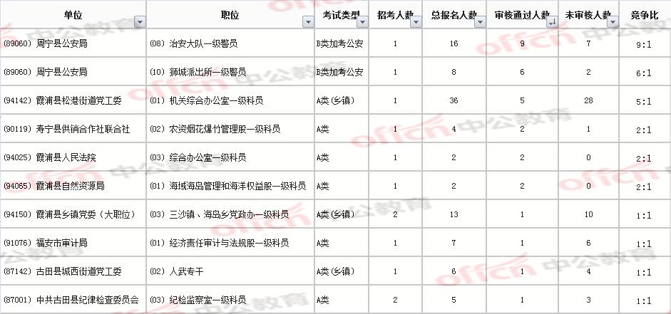 2021宁德公务员报名第1天竞争比前十职位