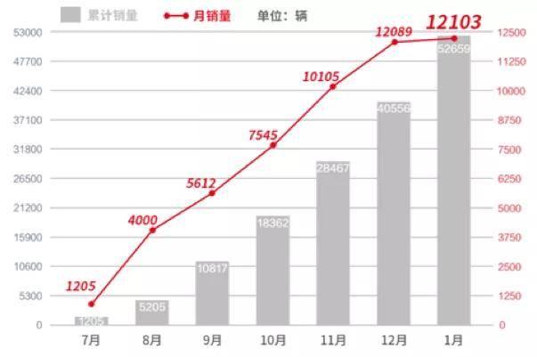 中国汽车工业70多年,终于有一款中国车型在高端市场站稳脚跟,点评全球汽车
