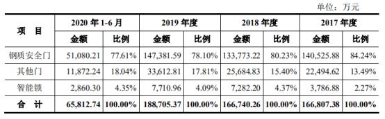 王力安防上市首日上涨平博88注册44%,世茂、富力、融创均