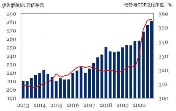 全球债务明年将超300万亿美元!美国债务与GDP之比372%,日本557%债务负担最重