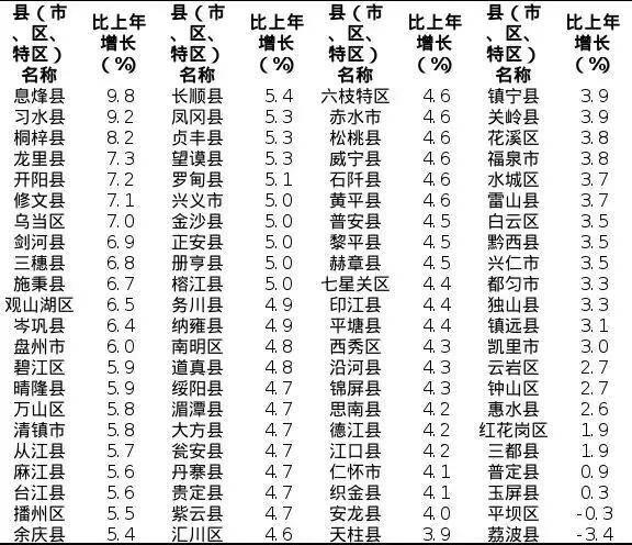 威宁县gdp_威宁召开全县经济运行情况通报会