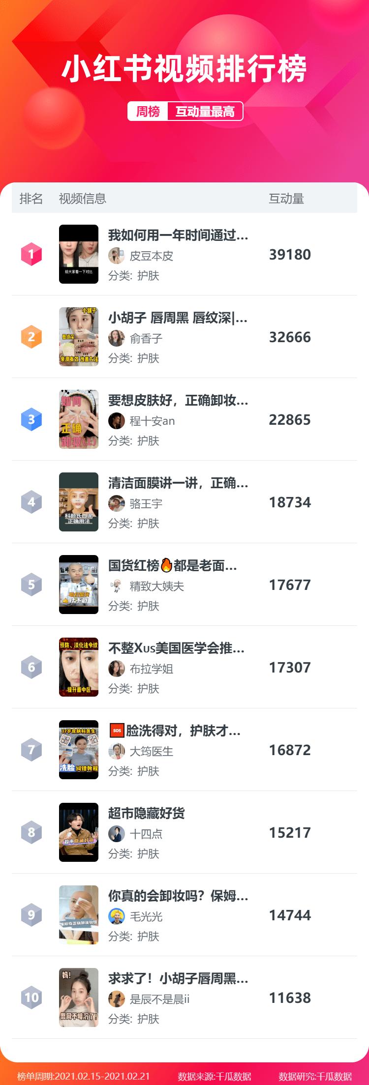 """月第3周小红书视频、图文、直播排行榜"""""""