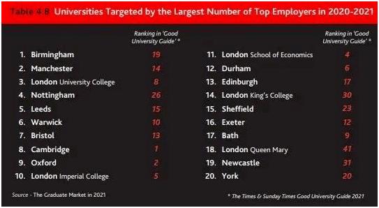 2021年英国毕业生就业市场报告!