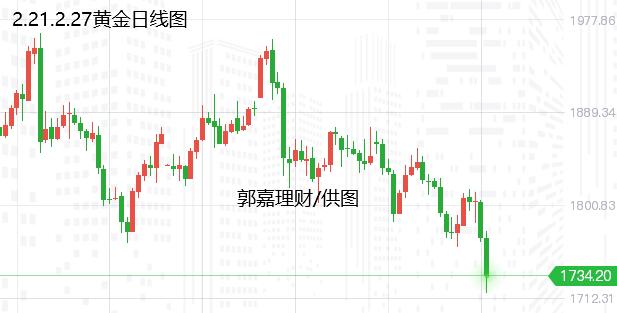 2.27周评现货黄金、白银走势分析、原油周一操作策略