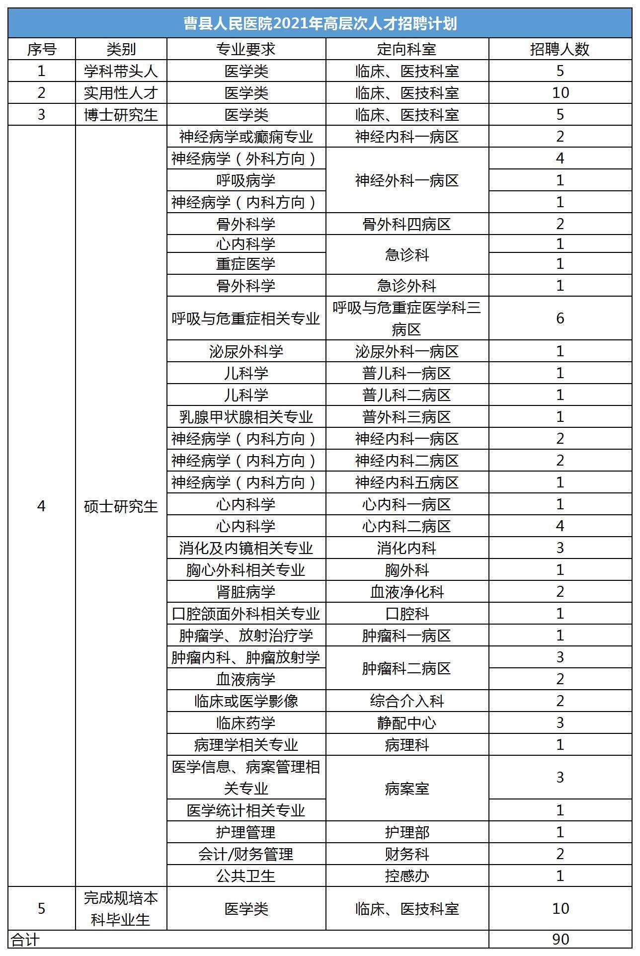 2021年菏泽曹县人民医院高层次人才招聘90人