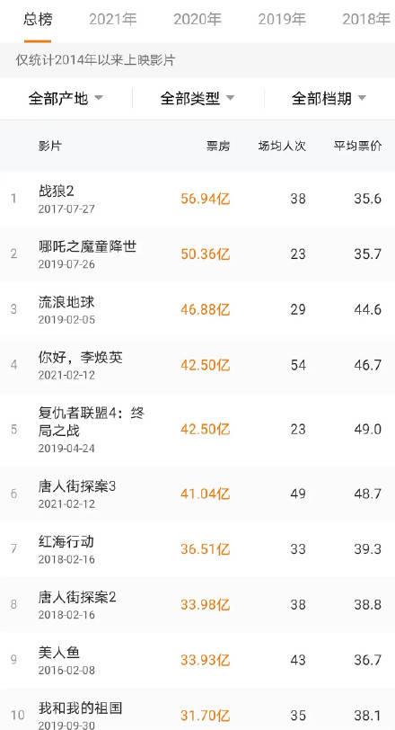 《你好李焕英》累计票房突破49亿 距离《哪吒》一步之遥