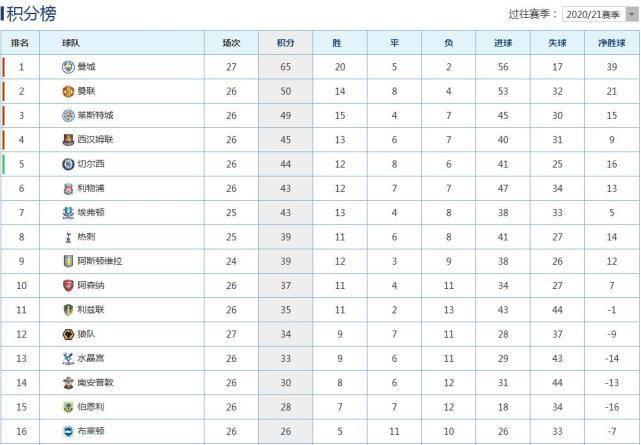 原创             英超积分榜:豪夺21连胜,曼城4-1第1,曼联落后15分第2,利物浦第6