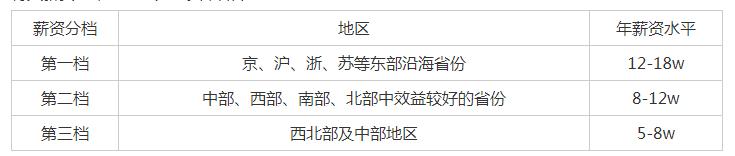 2021中国移动薪酬福利介绍