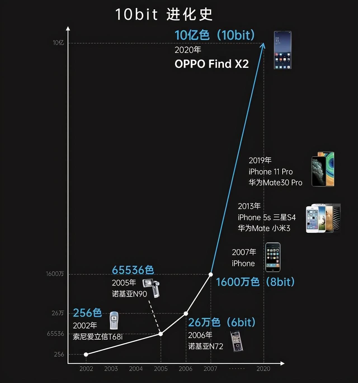 旗舰级色彩?手机屏幕新定义,OPPO全链路10bit领先行业