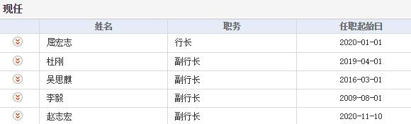 """渤海银行""""五连跌"""":年初至今跌43%领跌港股银行,资本充足率近""""红线"""""""