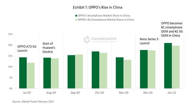 国内手机市场:OPPO登顶第一,华为vivo第二,小米苹果第三
