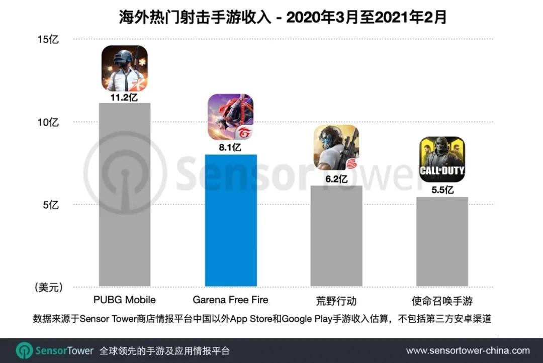 截止2月营收15.6亿美元,《Free Fire》海外射击手游畅销榜位居第二