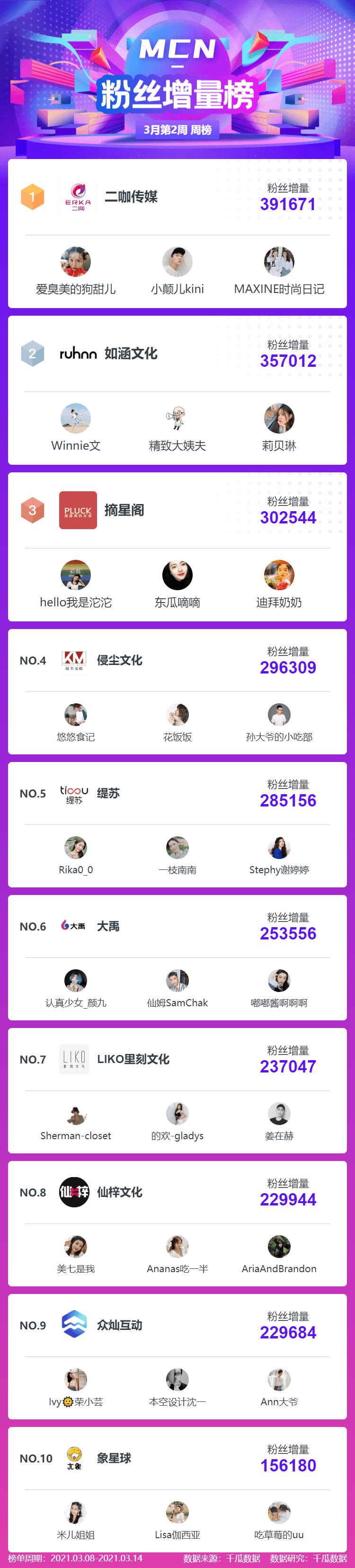 """月第2周小红书品牌机构创作者排行榜"""""""