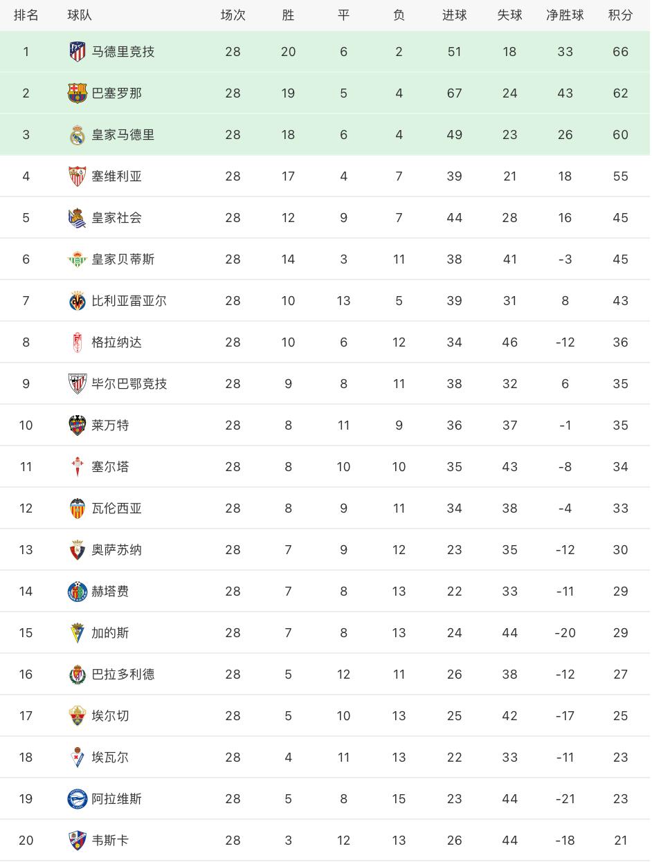 西甲最新积分榜:梅西2球巴萨6球横扫,苏牙破门马竞4分领跑