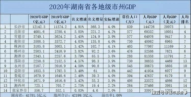 2020年湖南各地市GDP预估_湖南2018gdp排名图片