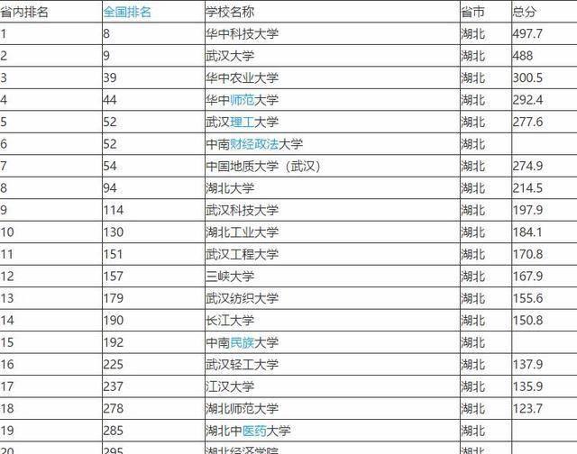 武汉的大学排名_武汉大学