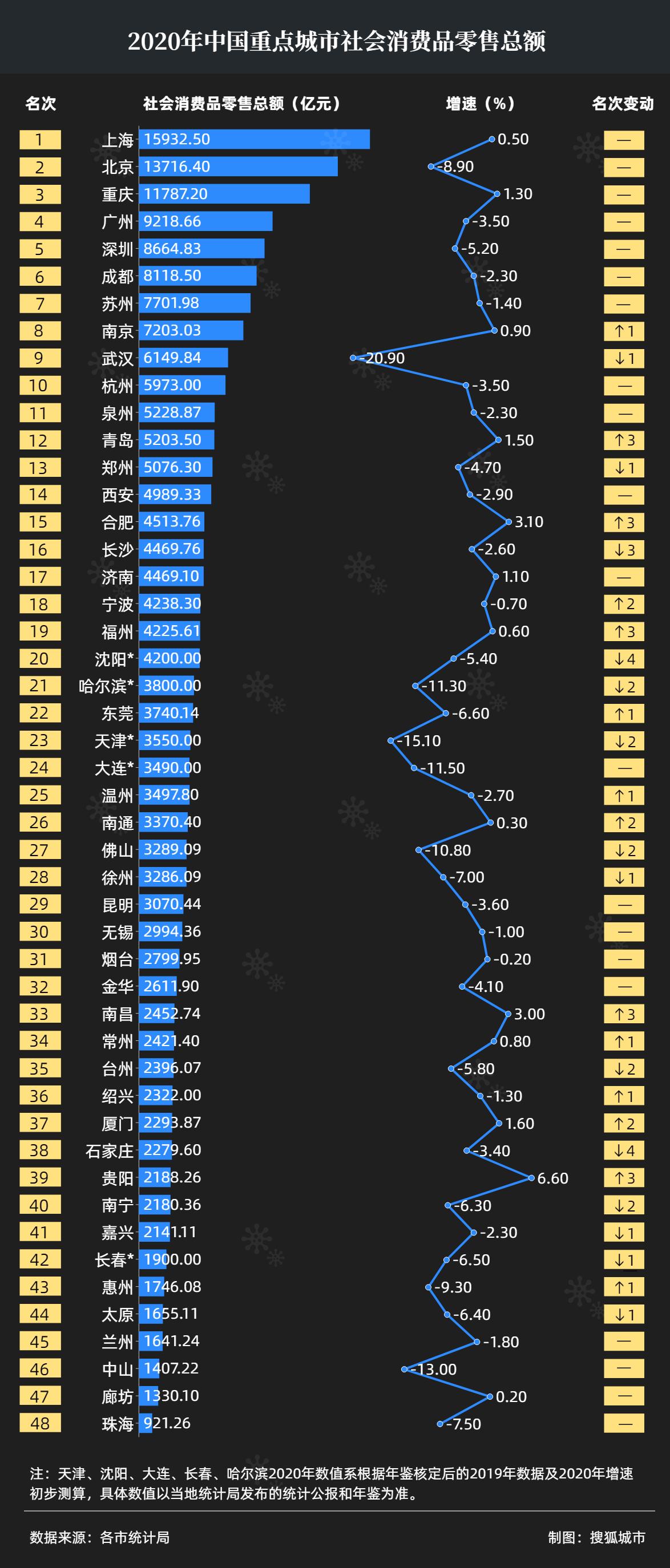 """2020重点城市消费图谱:沪京渝总额破万亿_青岛成""""北方之光"""""""