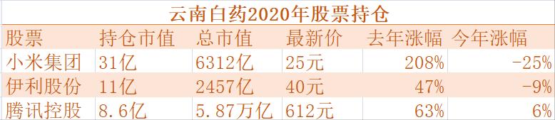 云南白药股票投资分析报告