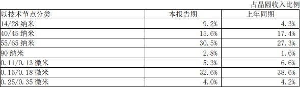中芯国际去年净利增长超140%,预计今年资本开支达280亿元