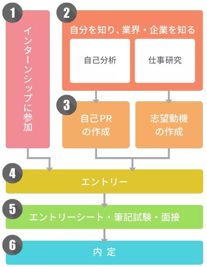 想在日本年收千万?从了解就职流程开始!