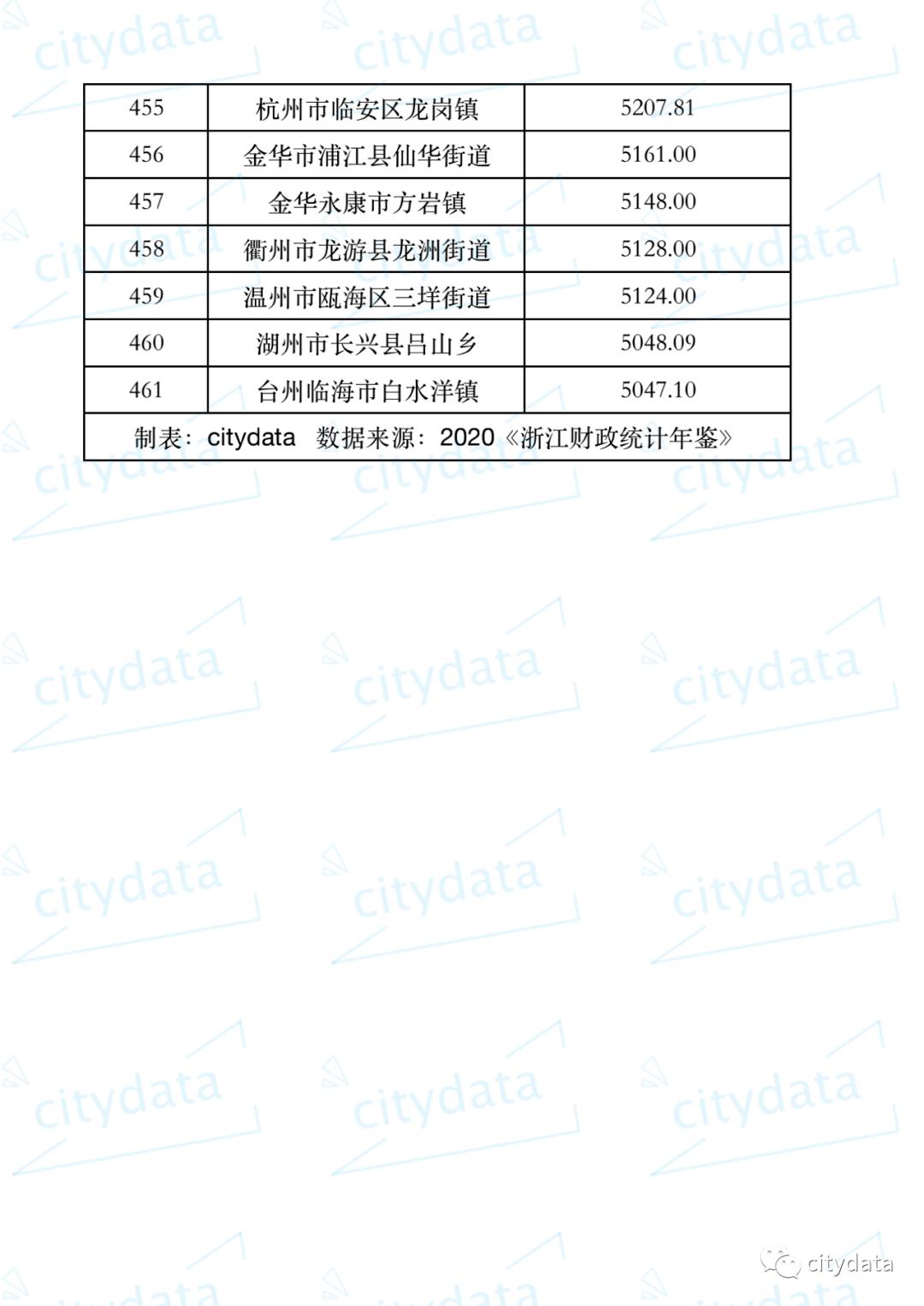 横店镇gdp排名_浙江城镇人均GDP超40000的镇,享有 磁都 之称,距杭州180公里