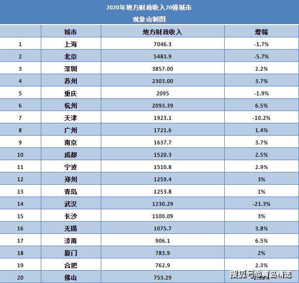 财政收入被郑州反超!青岛该如何重回应有位置?