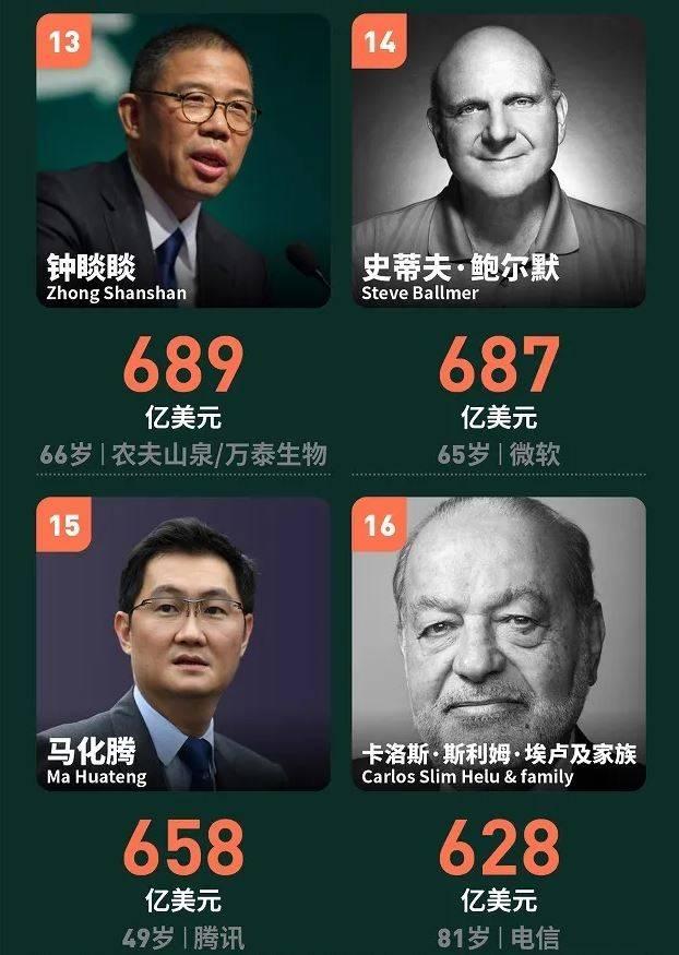 2021年全球亿万富豪榜:贝索斯蝉联首富,中国人最高排名第13  第3张