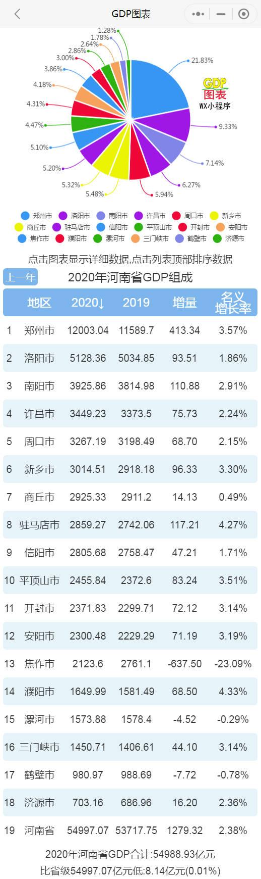 2020年洛阳gdp_2016-2020年洛阳市地区生产总值、产业结构及人均GDP统计