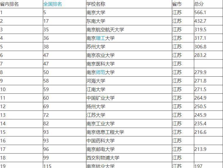 南京所有大学排名_南京所有大学校徽