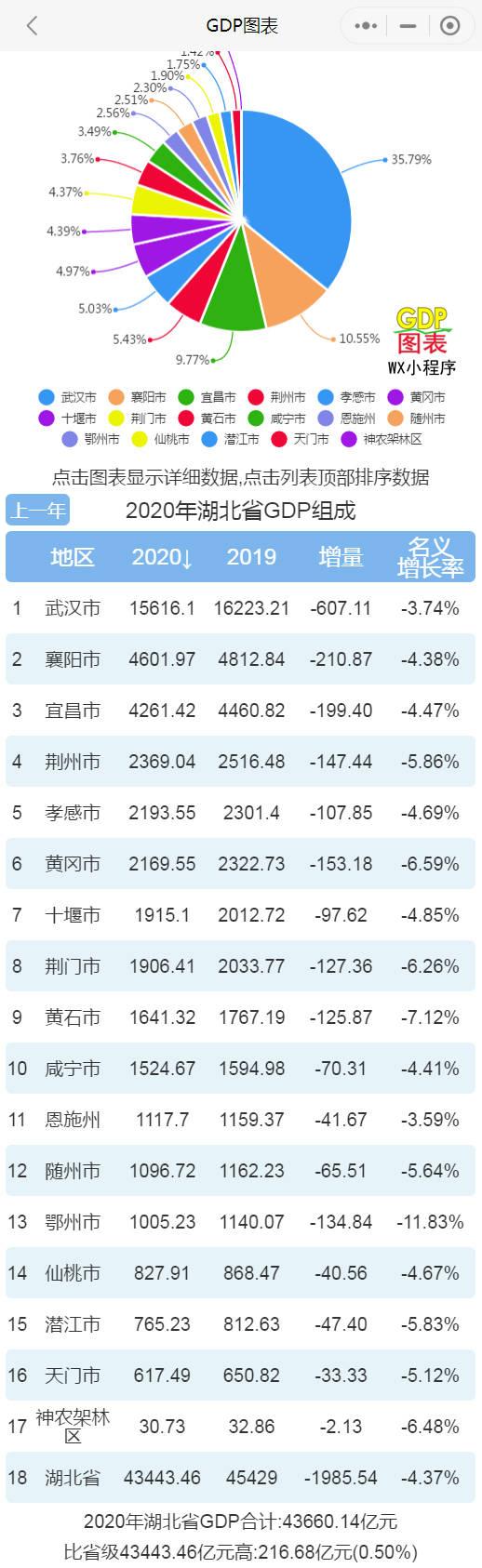 2020年各省gdp_2020年上半年江苏省各地区GDP排行
