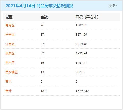 4月14日南宁房地产商品房成交量181套 商品住房累计可售79255套
