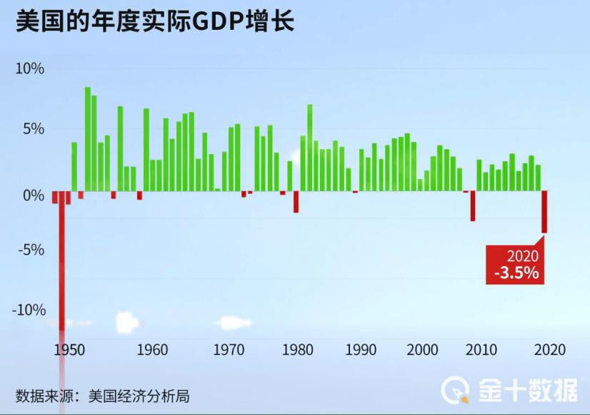 世界gdp总量2020年排名_2019 2020年世界各国GDP增速排名预测TOP10