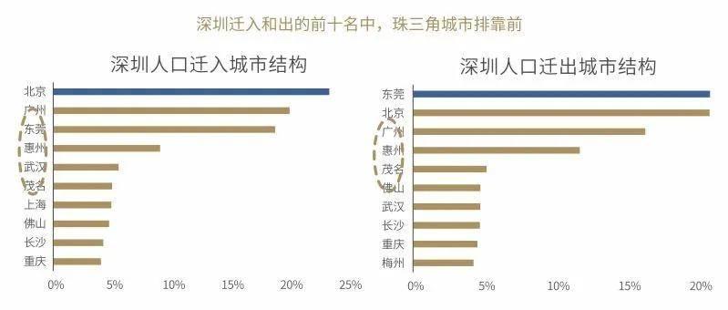 深圳实际人口数量官方数据_深圳各区人口分布图