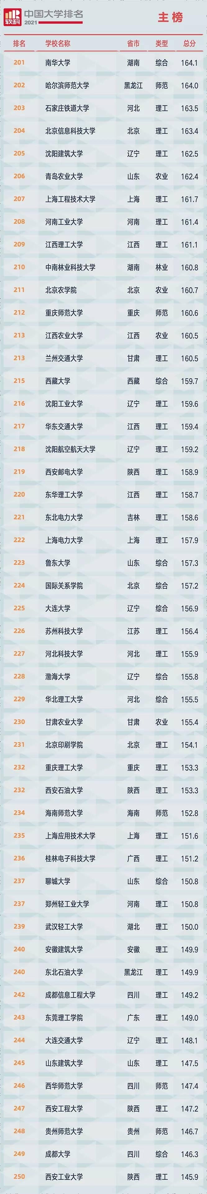 2021软科中国大学排名发布:清华大学、北京大学、浙江大学占据前三