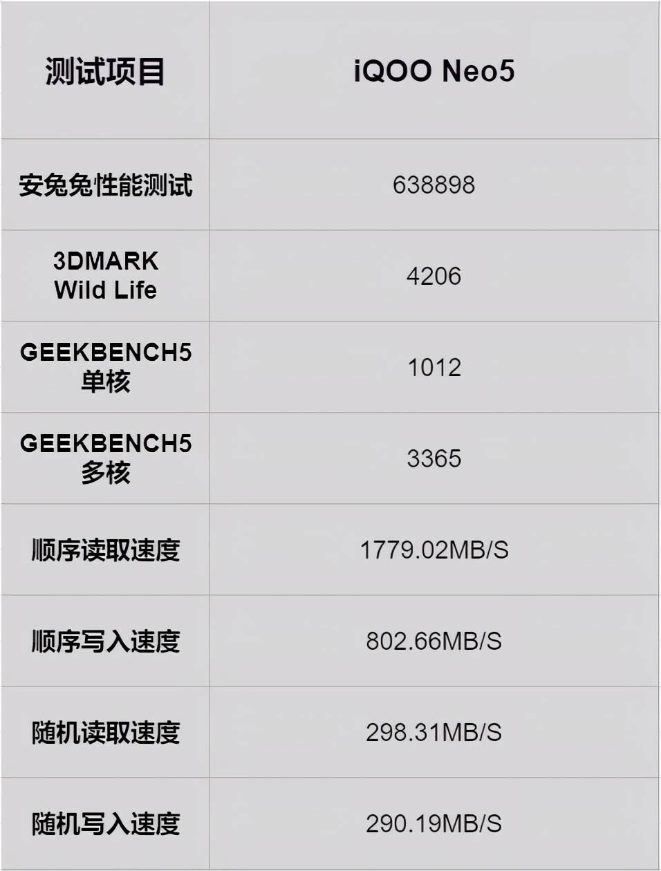 独立芯片加持,iQOO Neo5玩转高帧率游戏
