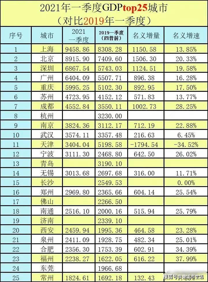 福州人均gdp2021_数字峰会福州2021