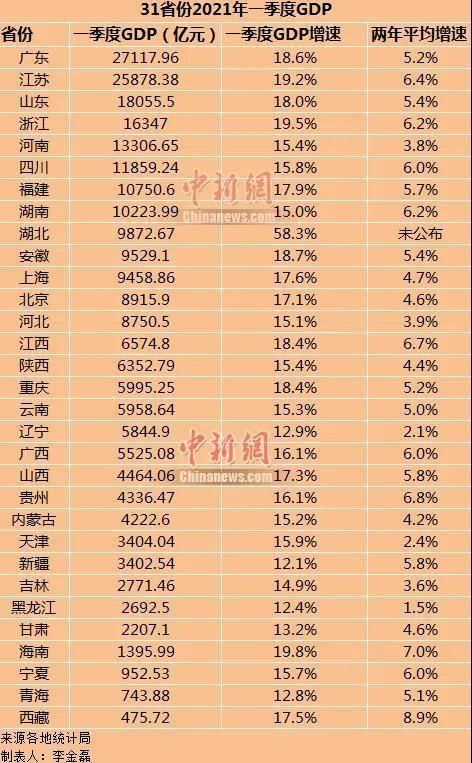 中南六省一季度gdp排名_16省公布一季度GDP成绩单 14省增速跑赢全国 表
