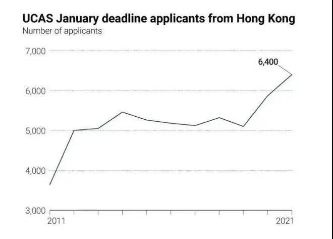 申请2021年英国本科的中国学生飙升21%