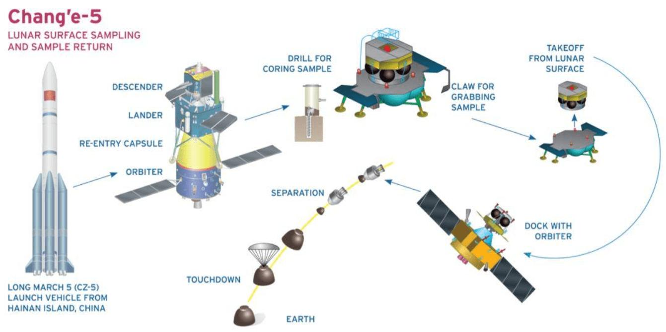 与美国没法比,嫦娥五号技术不成熟?月球样品竟比计划少了269克  第4张